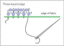 Three Bead Edge Stitch